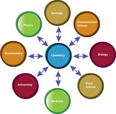 Chemistry is the central science