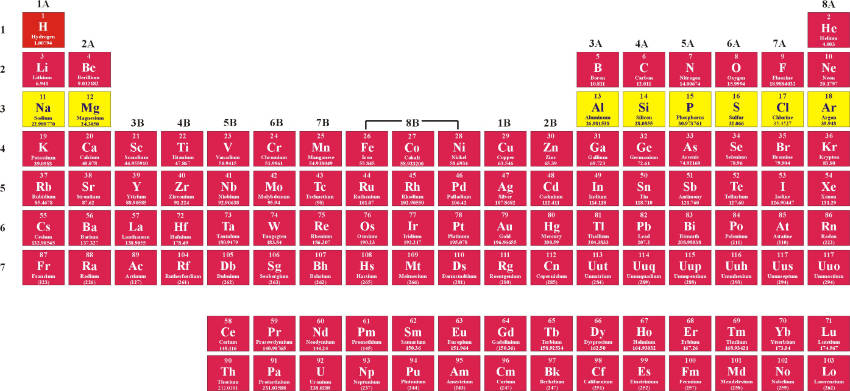 The Periodic Table And Its Design Pathways To Chemistry