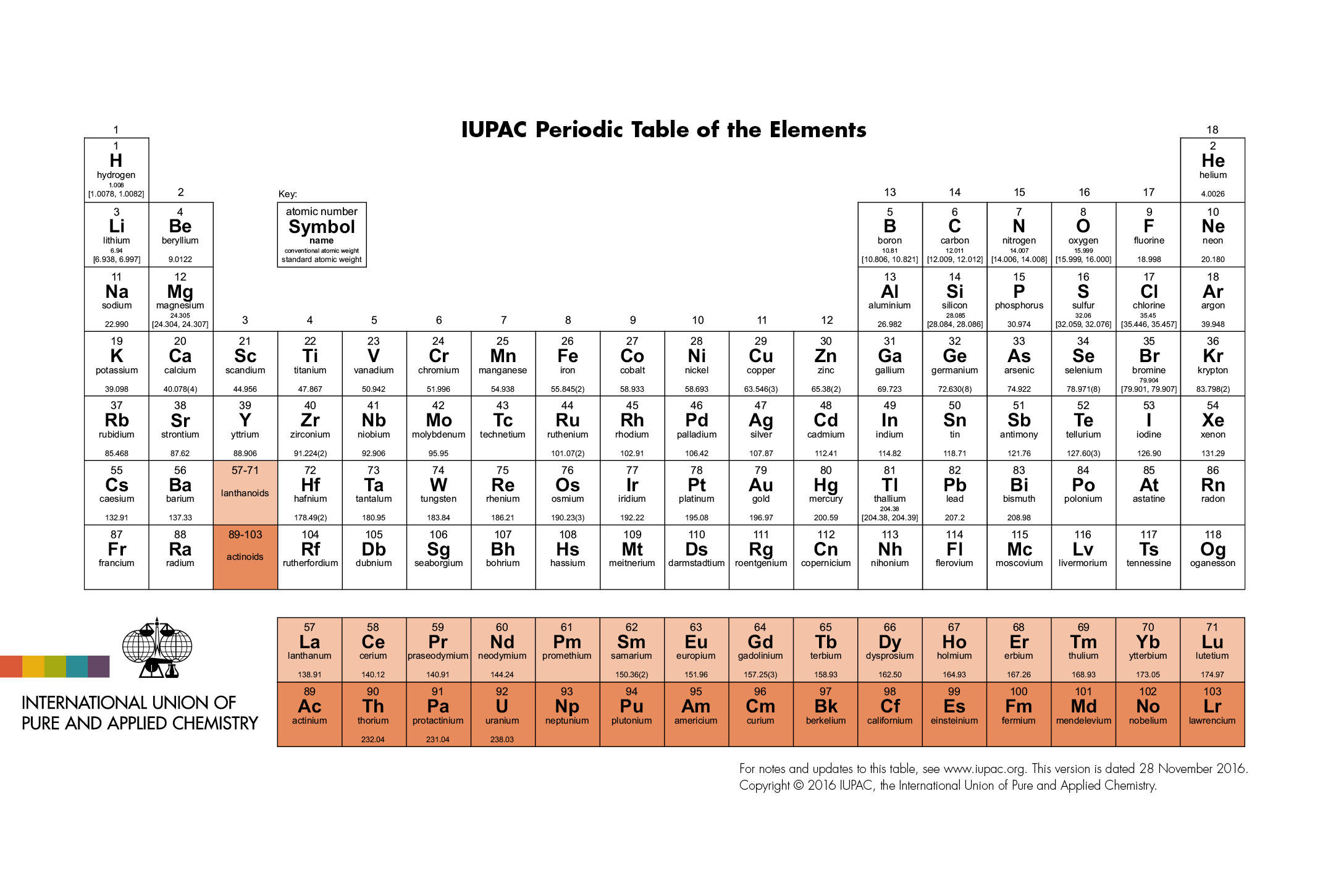 Introduction to elements and the periodic table pathways to introduction to elements and the periodic table urtaz Images
